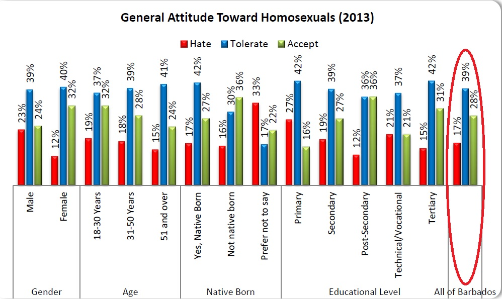 Attitudes chart 1