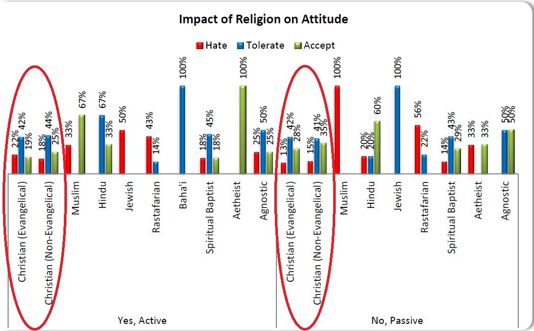 Attitudes chart 2